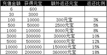 【重磅福利】官网充值返利全面升级!