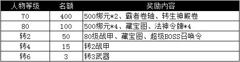 【新服】屠神431服3月1日0:00热血开启