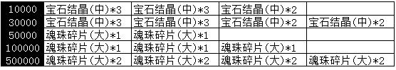 【新服】传奇295服3月5日9:00燃情开启