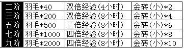 【新服】传奇205服1月19日9:00燃情开启